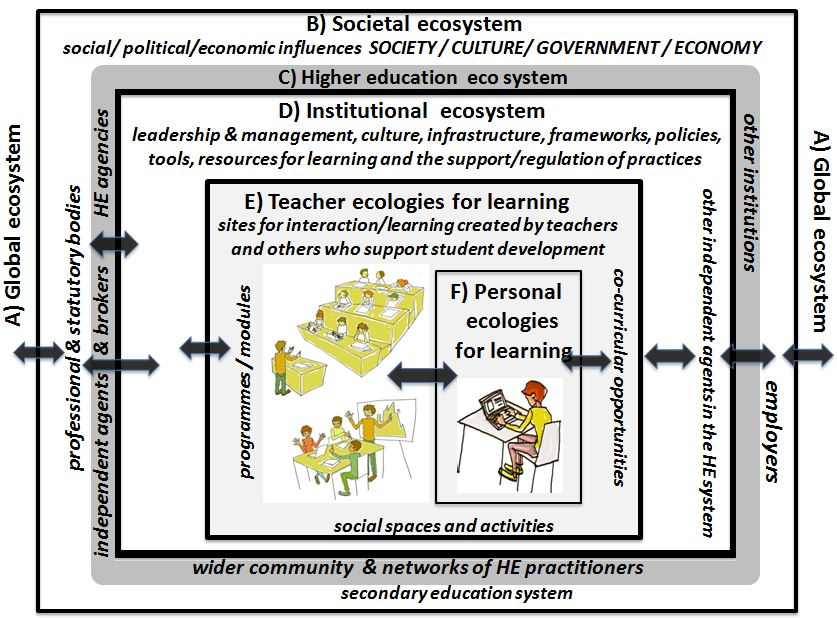 "<span style=""color: #000000;""><strong>University as an ecosystem (actually many ecosystems) nested within the societal macro system (based on Urie Bronfenbrenner's ecosystem model)</strong></span>"