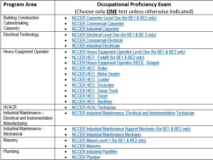 NCCER Proficiency Exam Survey