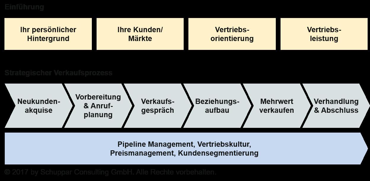 Abbildung 1: Aufbau der Studie