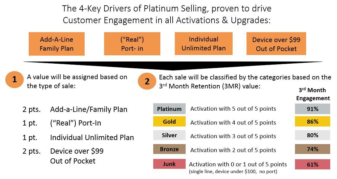 Por Favor vea el cuadro de Platinum Selling antes de iniciar!