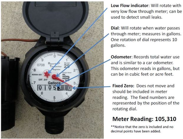 "<div style=""text-align: right;""> </div> Meter Reading Example"