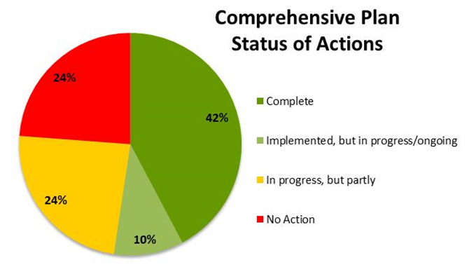 The community then identified 19 different goals with corresponding objectives related to the findings from these topics. In order to meet those goals and objectives, 218 specific actions were identified. The City reviewed the progress of the distinct Actions and found that almost half have been completed: