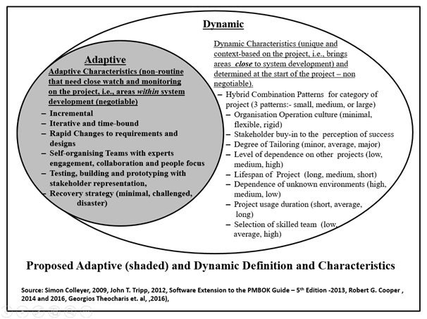 This part of the questionnaire focuses on the adaptive characteristics (the shaded 'sub-set' in the diagram below).