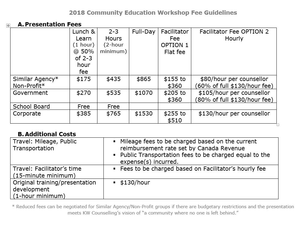 OK2BME Workshops and Training Fees