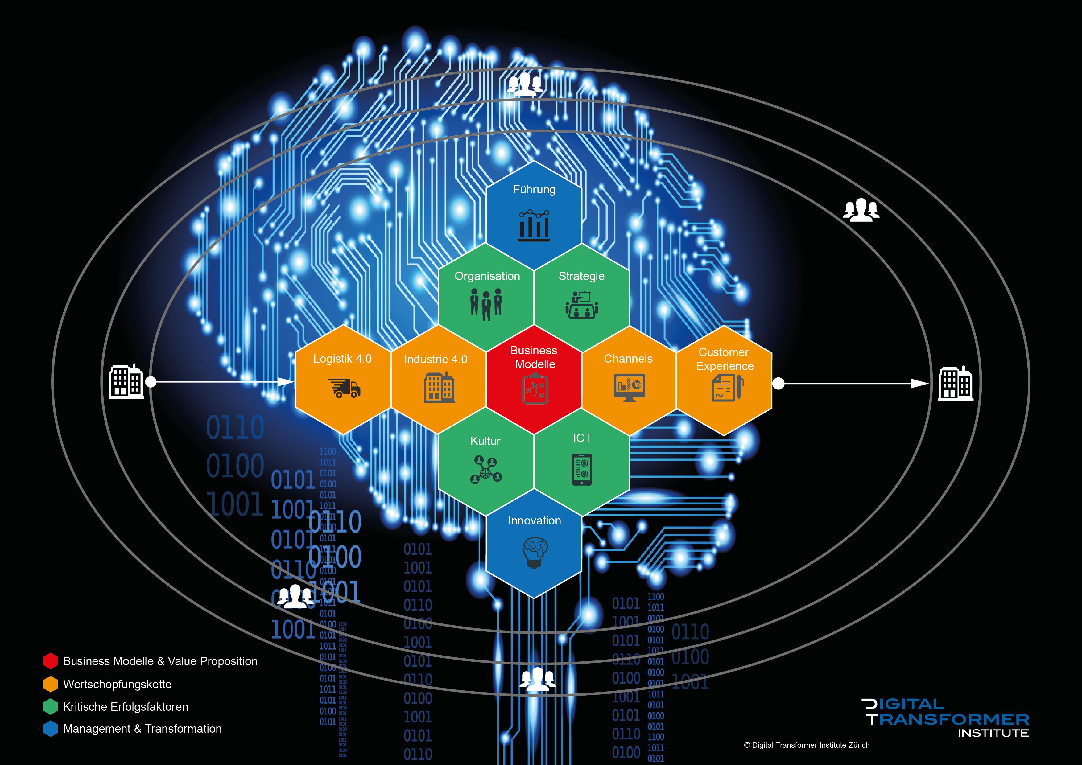 Der Digitale Reifegrad Check basiert auf dem Digital Transformer Institute Framework