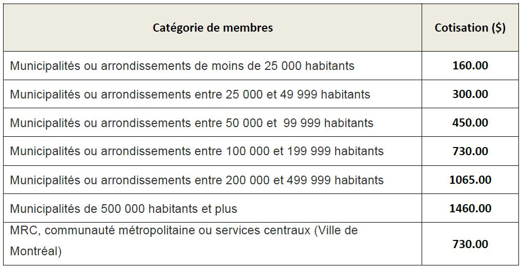 Voici le montant de la cotisation pour l'année de 2019, selon la taille de votre organisation (municipalité, arrondissement ou communauté métropolitaine)