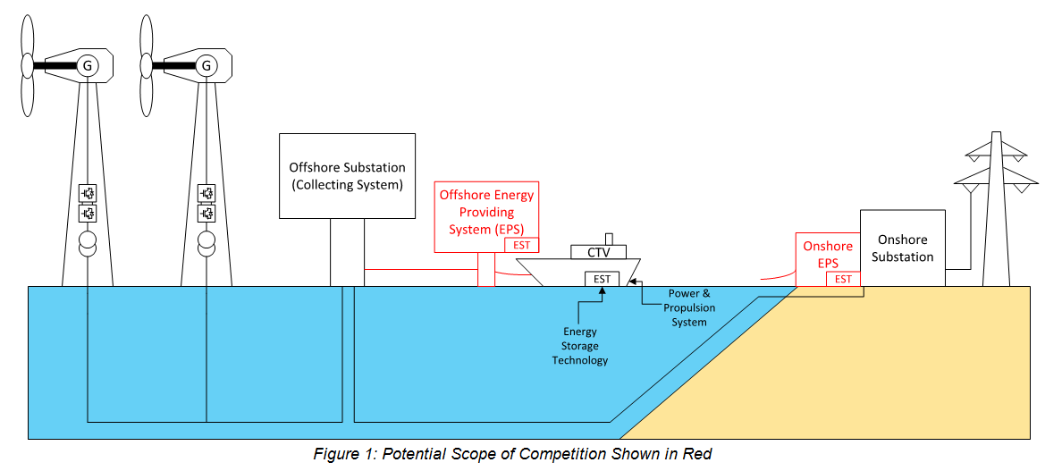 """<span style=""""font-size: 18pt; color: #000000;""""><em><strong><span style=""""font-family: arial, helvetica, sans-serif;"""">Reducing Emissions and Fuel Consumption in Offshore Wind Vessels - Request for Information (RFI)</span><br></strong></em></span><br> <div style=""""text-align: justify;""""><span style=""""font-family: arial, helvetica, sans-serif; font-size: 12pt; color: #000000;"""">The Carbon Trust's Offshore Wind Accelerator (OWA) has announced a call to industry to respond to a Request for Information (RFI) to inform the scope of a new industry competition. This latest competition will aim to accelerate the development and uptake of new technologies with the potential to reduce emissions and fuel consumption in offshore vessels.</span><br><br></div> <div style=""""text-align: justify;""""><span style=""""font-family: arial, helvetica, sans-serif; font-size: 12pt; color: #000000;"""">The RFI is the first stage in the competition that will have an estimated funding envelope of circa £400,000. The results from the RFI will help gauge the current interest and development levels, and assist efforts to tailor the competition to best suit industry needs. The initial focus will be on systems, subsystems and technology that support the operation of Crew Transfer Vessels (CTV), however the industry's view for larger vessels such as Service Operations Vessels in the future is also worth consideration.</span><br><br></div> <div style=""""text-align: justify;""""><span style=""""font-family: arial, helvetica, sans-serif; font-size: 12pt; color: #000000;"""">This RFI requires respondents to complete 13 questions relating to current state of the art industry systems, subsystems and technology projects, and should take no longer than 15 minutes to complete.</span><br><br></div> <div style=""""text-align: justify;""""><span style=""""font-family: arial, helvetica, sans-serif; font-size: 12pt; color: #000000;"""">The project is being led by BMT Defence and Security UK (BMT DAS) and Black &amp; Veatch, commissioned by the Scottis"""