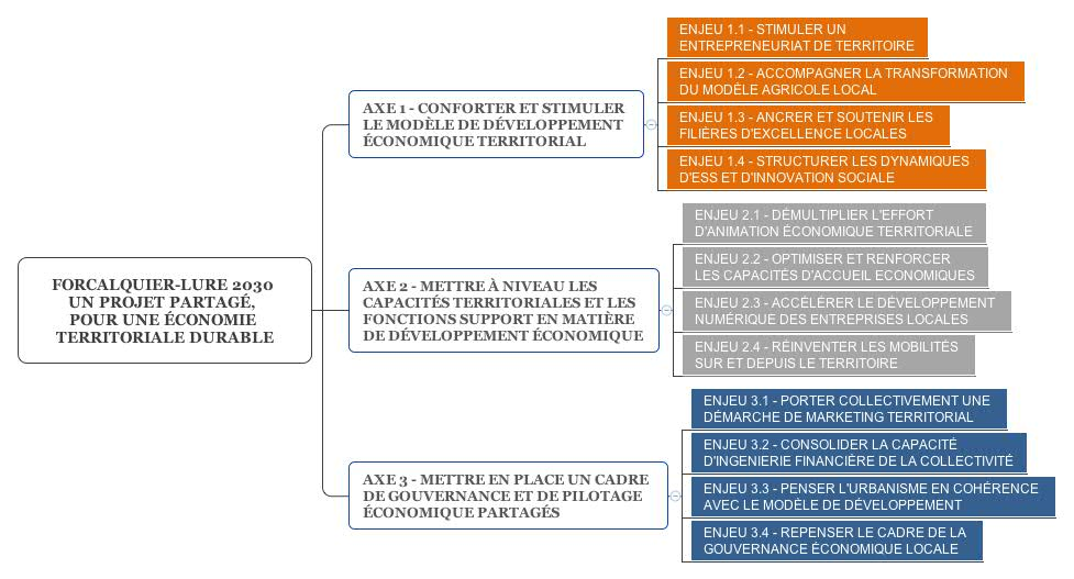 <strong>Ossature de la stratégie économique du territoire</strong>