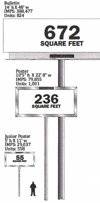 Billboard sizes