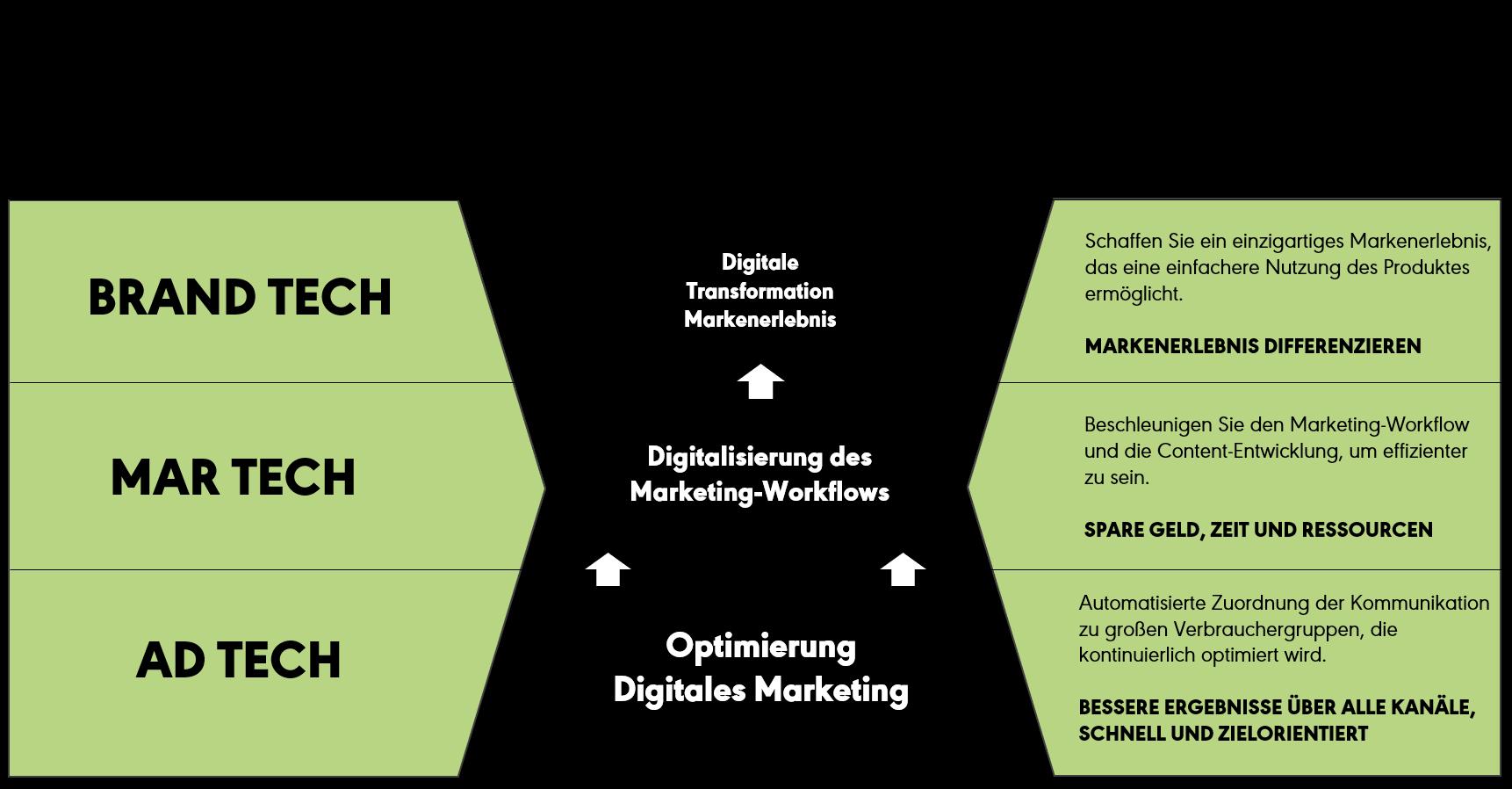 """Wir alle werfen mit zahlreichen """"Buzzword"""" um uns. Wie wir, bei XQ Digital, die Begrifflichkeiten rund um die Digitalisierung des Marketings verstehen, stellt sich wie folgt dar."""
