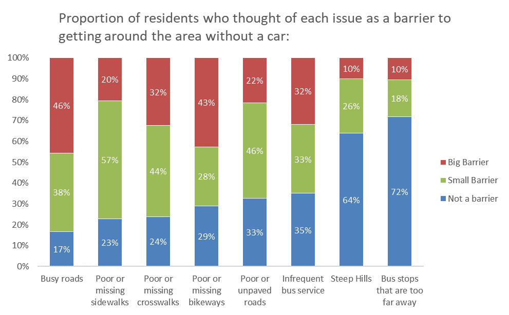 <strong>Figure 1.</strong> Sample data from earlier survey (more at cathedralparkpdx.org)