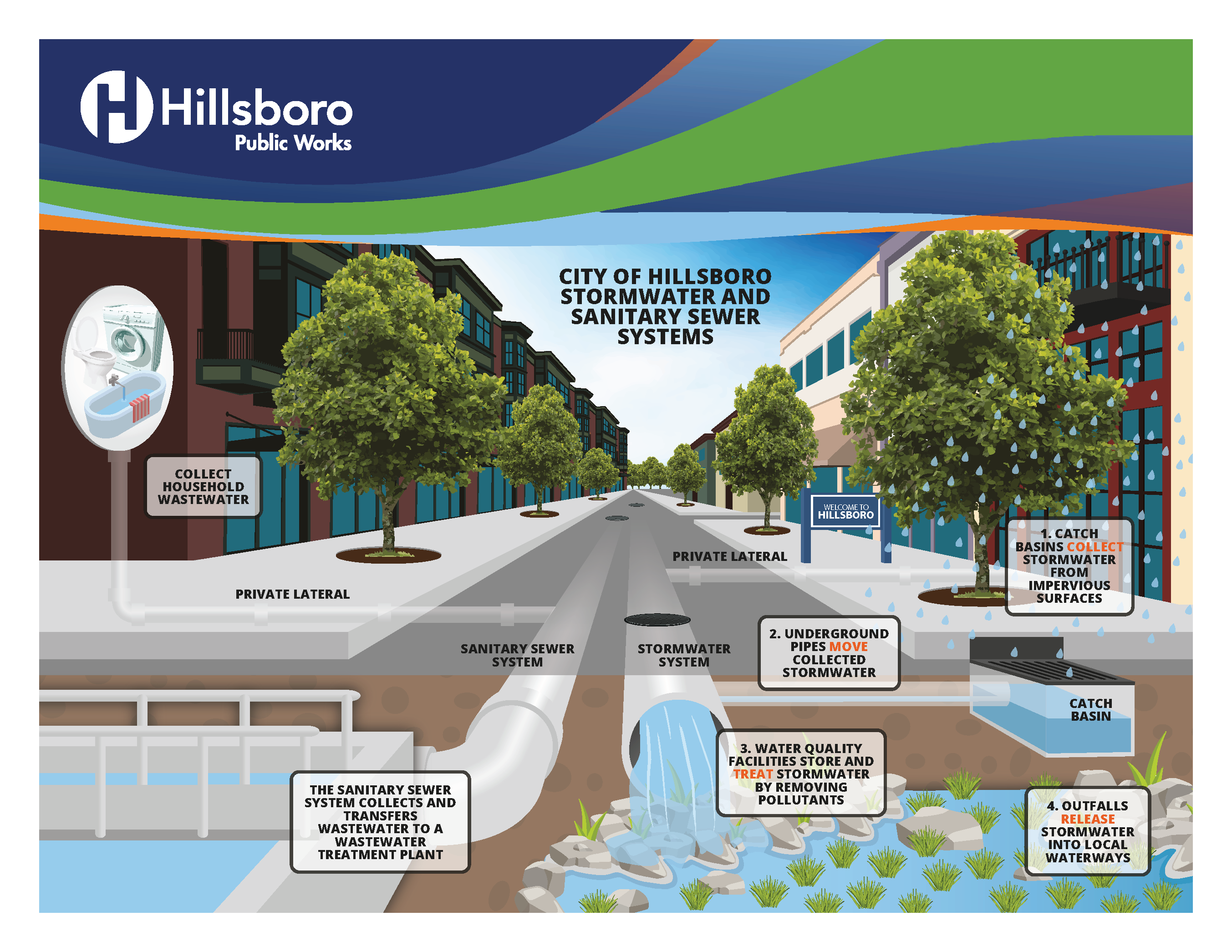"Visit <a href=""https://www.hillsboro-oregon.gov/our-city/departments/public-works"" rel=""nofollow"" target=""_blank"">Hillsboro-Oregon.gov/PublicWorks</a> to learn more about the public Stormwater System."