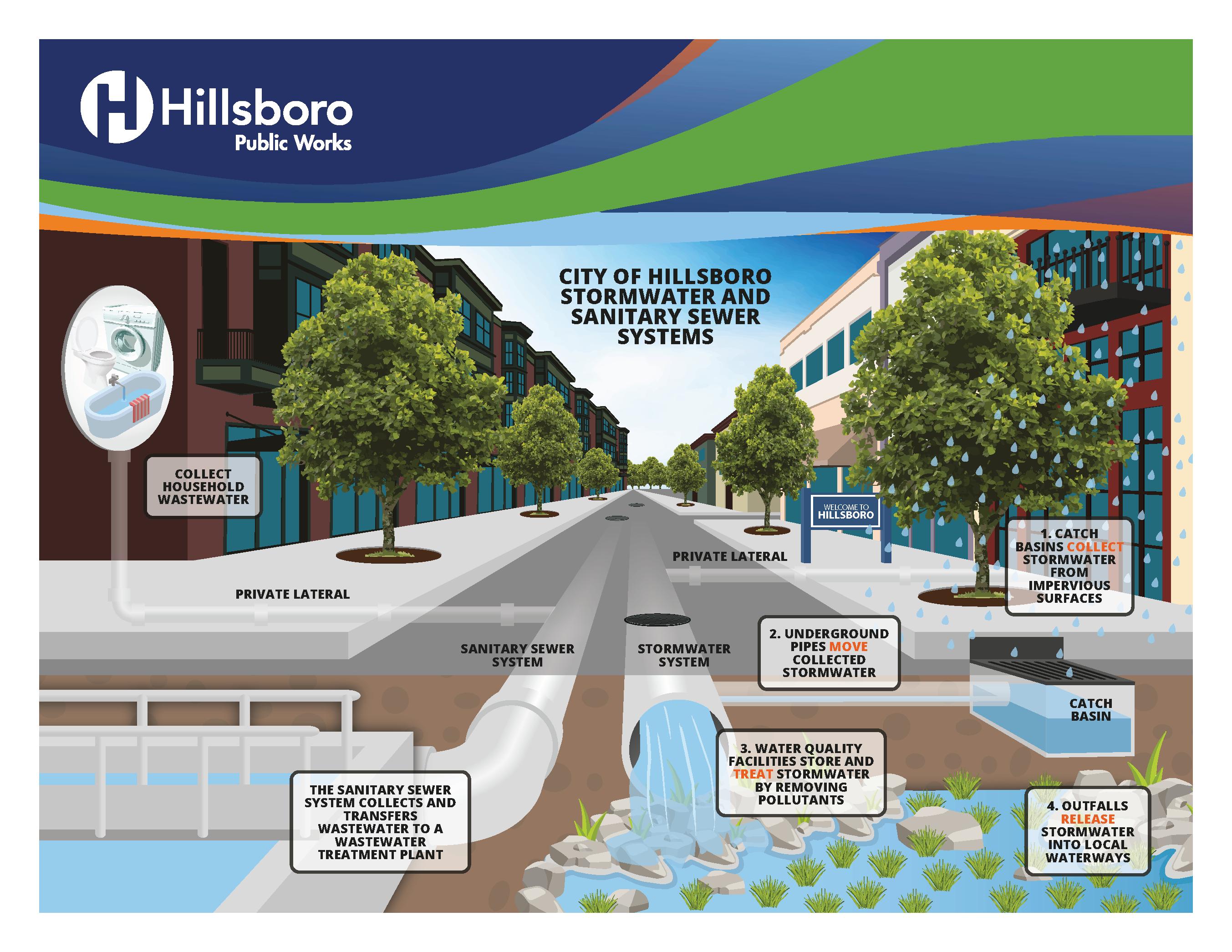 """<a href=""""https://www.hillsboro-oregon.gov/our-city/departments/public-works"""" rel=""""nofollow"""" target=""""_blank"""">Visite Hillsboro-Oregon.gov/PublicWorks</a> para obtener más información sobre el sistema público de aguas pluviales."""