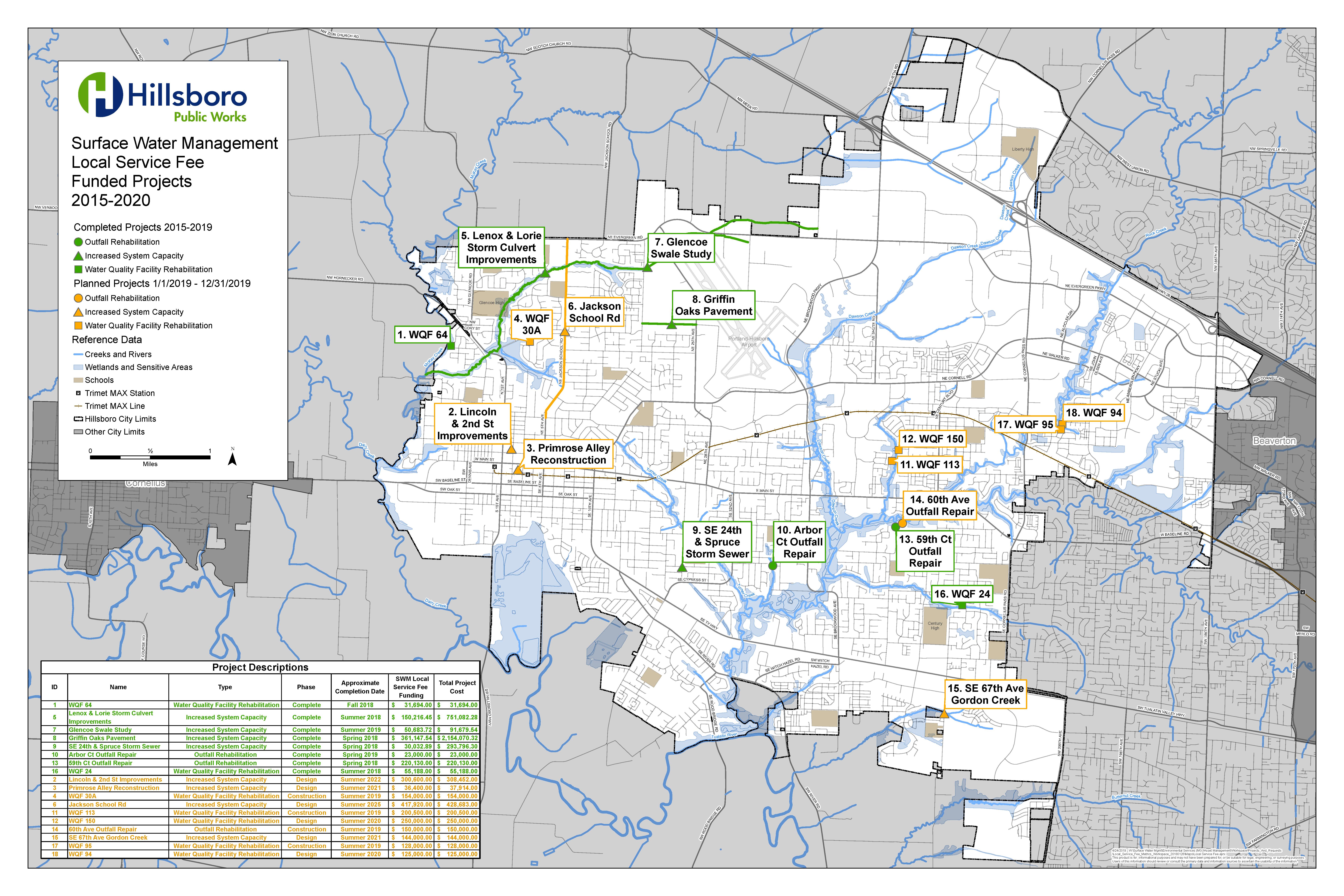 """<a href=""""https://www.hillsboro-oregon.gov/home/showdocument?id=23081"""" rel=""""nofollow"""" target=""""_blank"""">Desde 2015, LSF ha financiado varios proyectos críticos de infraestructura del Sistema de aguas pluviales con ingresos generados a partir de la tarifa actual de LSF de $ 1.00.<br></a>"""