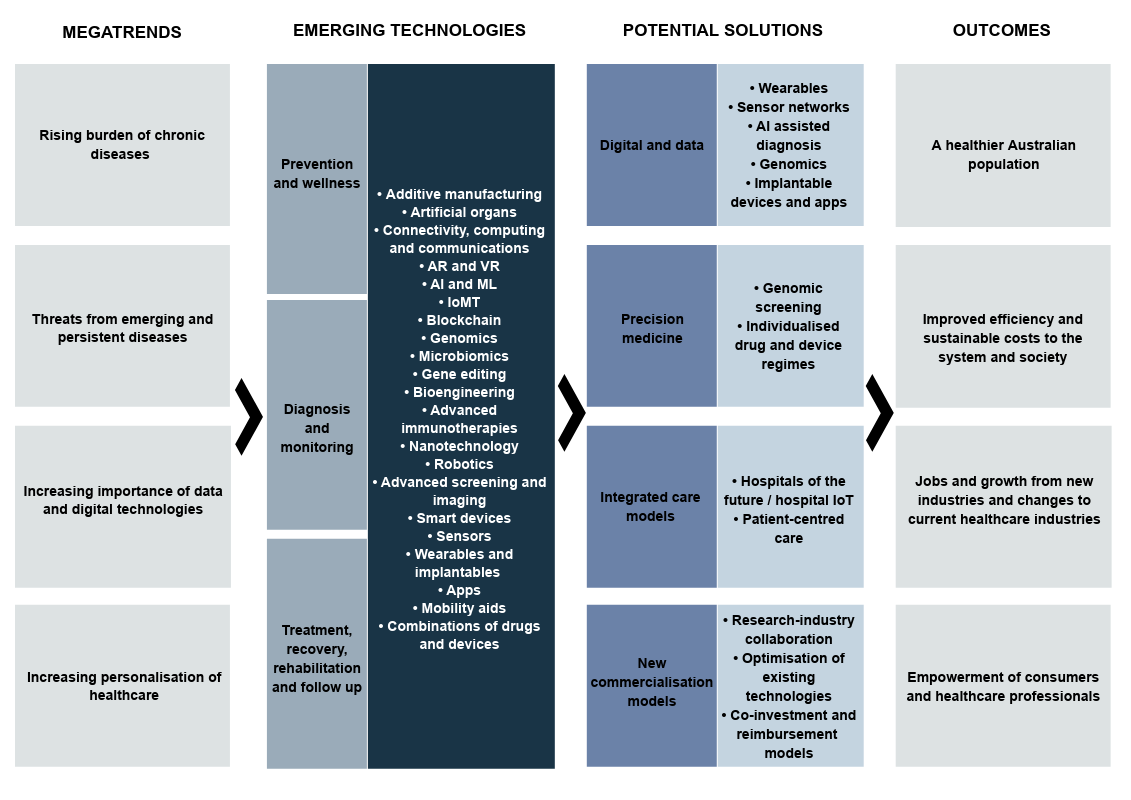 <strong>Figure 1: Health sector technology readiness project framework</strong>