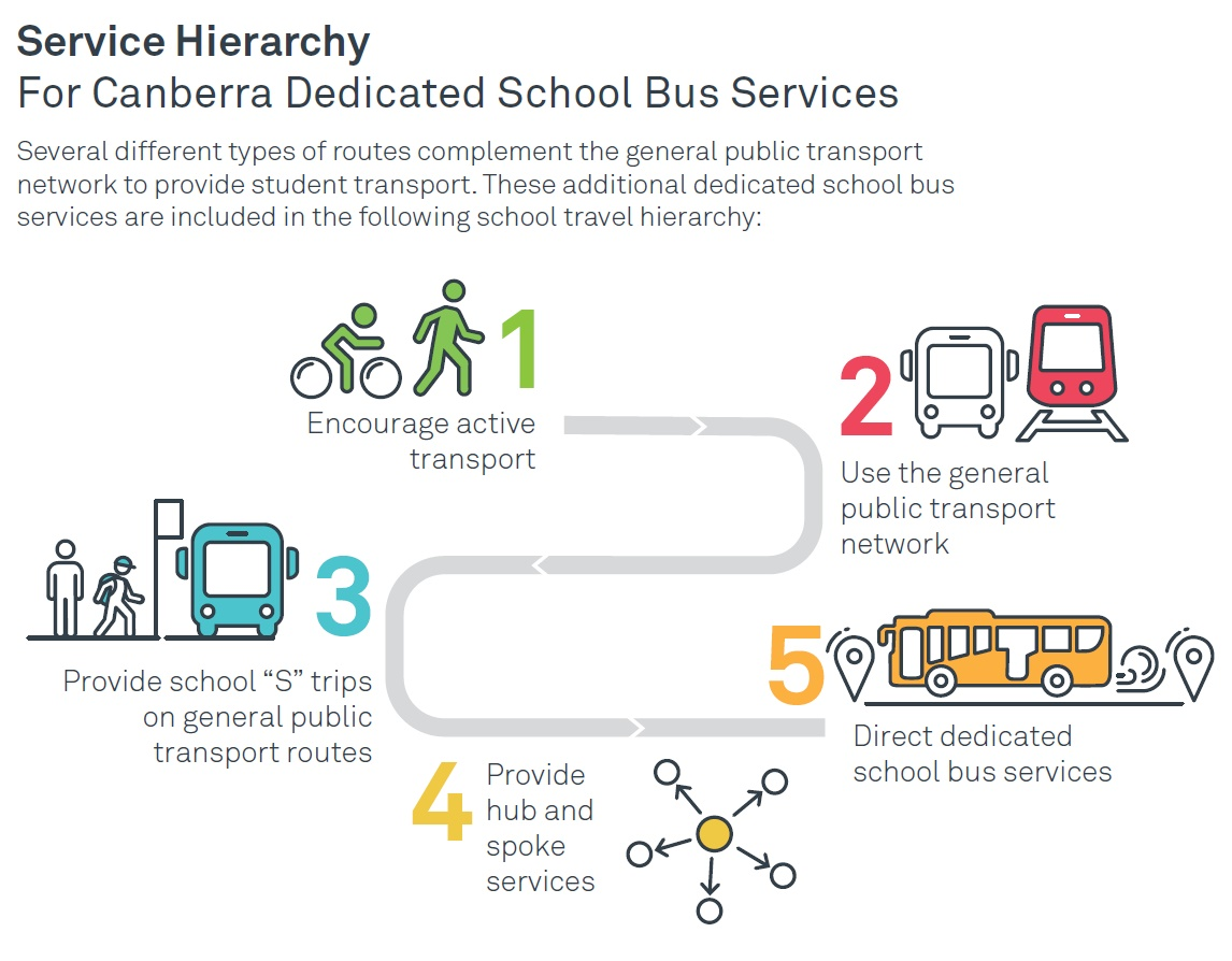 The image below is how Transport Canberra prioritises student travel to school