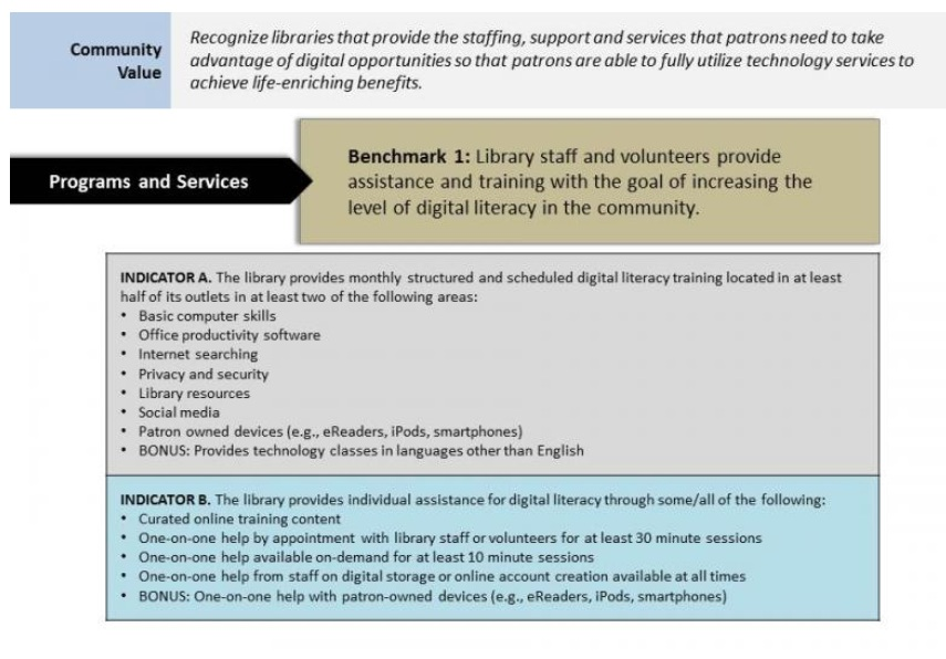 """We rely on your thoughts and experiences to create practical and useful resources for libraries. This month, we'd like your thoughts on a benchmark sample from the Edge Initiative. You can find the sample here: <a href=""""http://techsoupforlibraries.org/blog/creating-meaningful-and-useful-public-access-technology-benchmarks"""" rel=""""nofollow"""" target=""""_blank"""">http://www.techsoupforlibraries.org/blog/the-benchmarks-what-will-get-you-to-yes</a>  <p>Please take a moment to answer our questions and if you're lucky, win a prize! Thanks!</p>"""