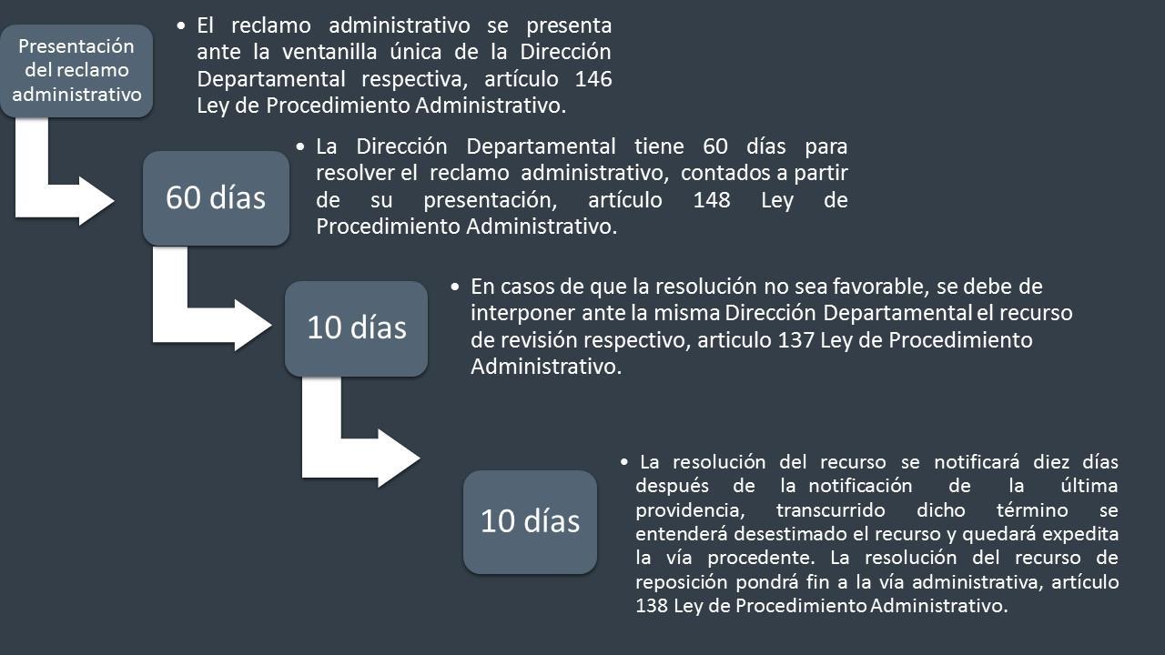 <strong>Flujograma del ReclamoAdministrativo</strong>
