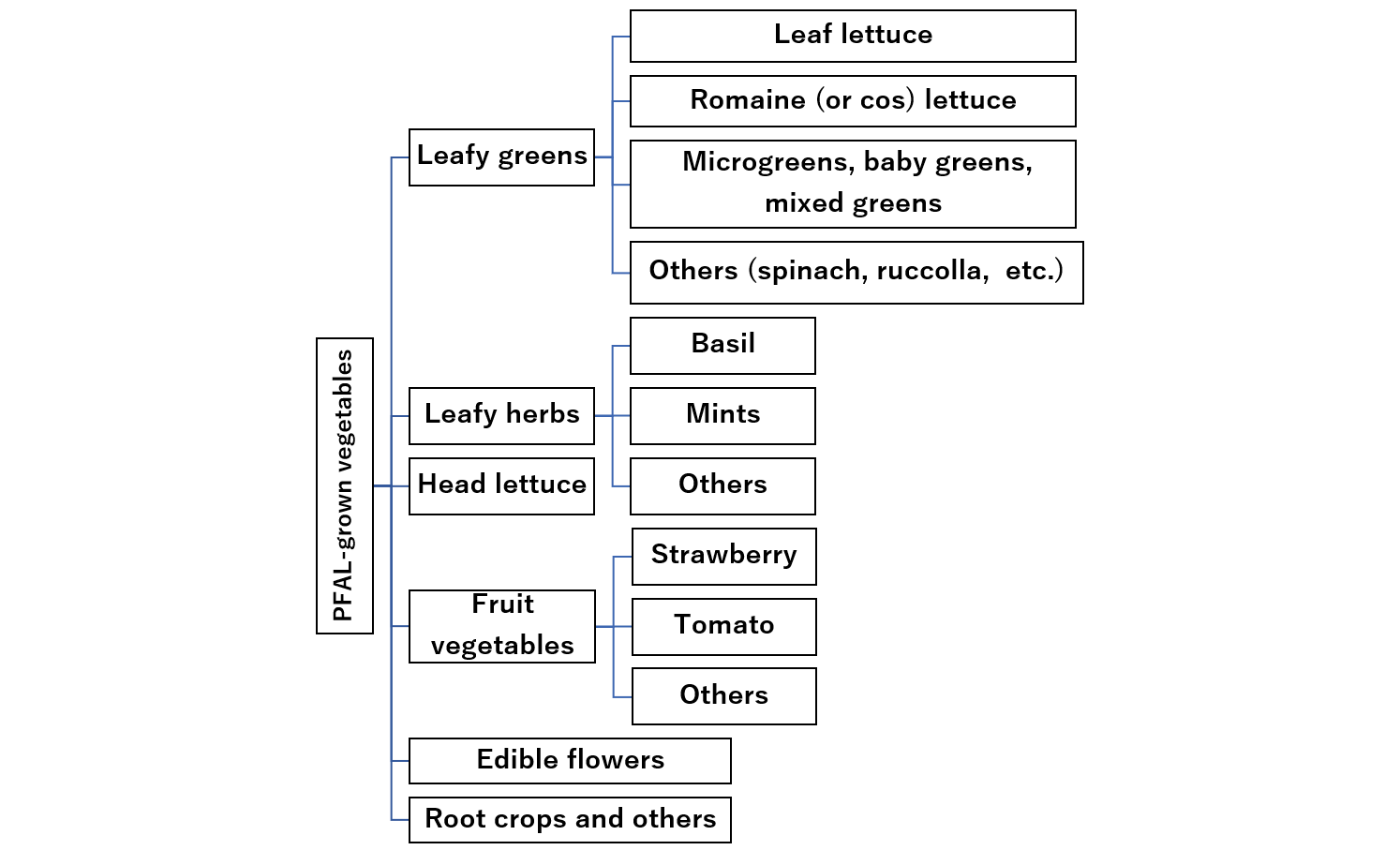 Fig. 1   Categories of the produce