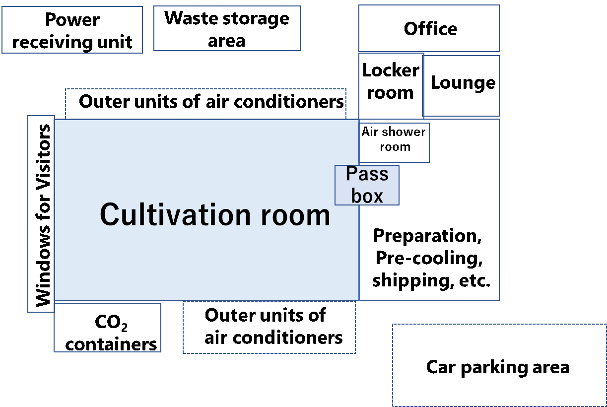 Fig 2. Cultivation room (colored area) defined in this questionnaire