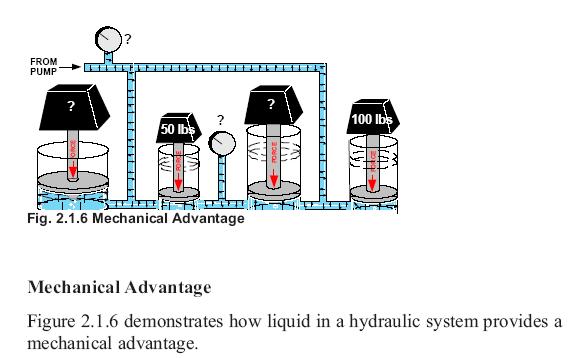 Mechanical Advantage