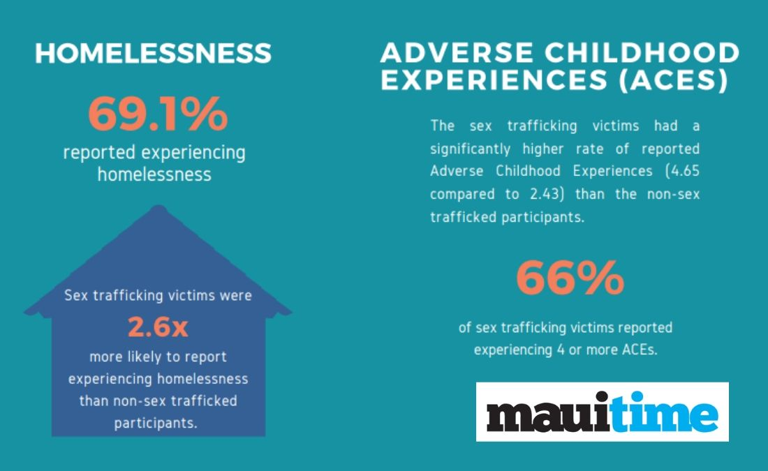 "Graphic courtesy Hawai'i State Commission on the Status of Women ""Sex Trafficking in Hawai'i Part 3"""