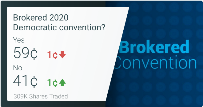 <strong>PredictIt Brokered Convention Market Odds</strong>