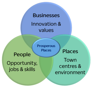 What makes a prosperous place?