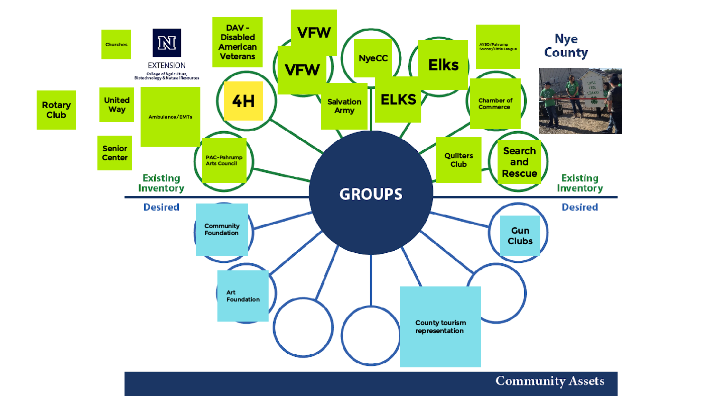 graphical display of group assets