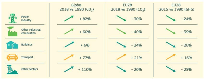 Weltweiter CO2-Ausstoss versus CO2-Ausstoss in der EU. Die Frage dazu weiter unten.