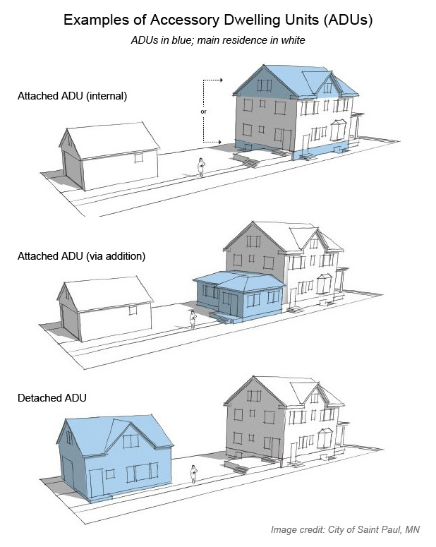 Accessory Dwelling Unit Examples