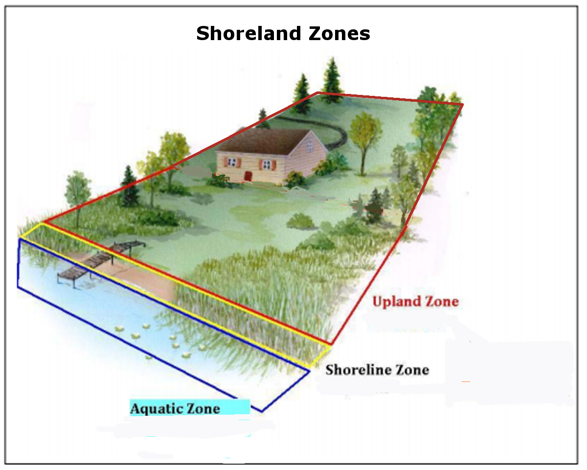 "<span style=""color: #000000;""><strong>Shoreland zones diagram courtesy of the Minnesota DNR</strong></span>"