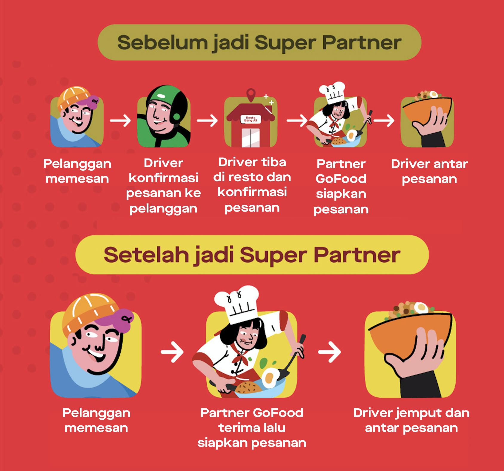 """<div><span style=""""font-size: 14pt;""""><strong>Apa yang membedakan Super Partner GoFood dari Partner GoFood lainnya?</strong></span></div> <div><span style=""""font-size: 14pt;"""">Sebagai Super Partner GoFood, alur penerimaan pesanan resto-mu akan berbeda:</span></div>"""
