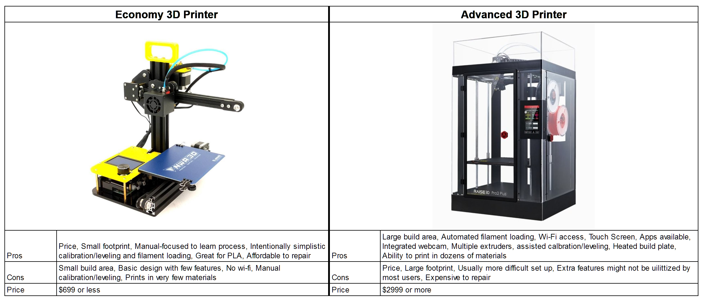 Here you can see two different versions of 3D printers.