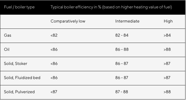 Boiler Benchmark Reference Data