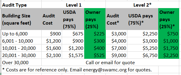 chart of estimated energy audit costs