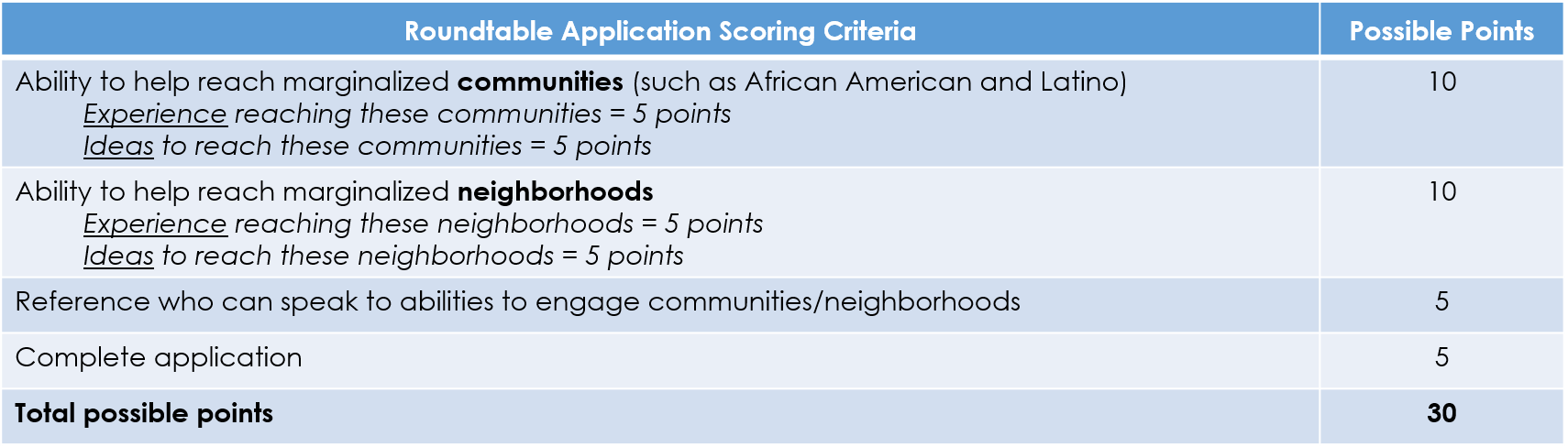 Below is an outline of the scoring framework that will be used to evaluate Roundtable applications: