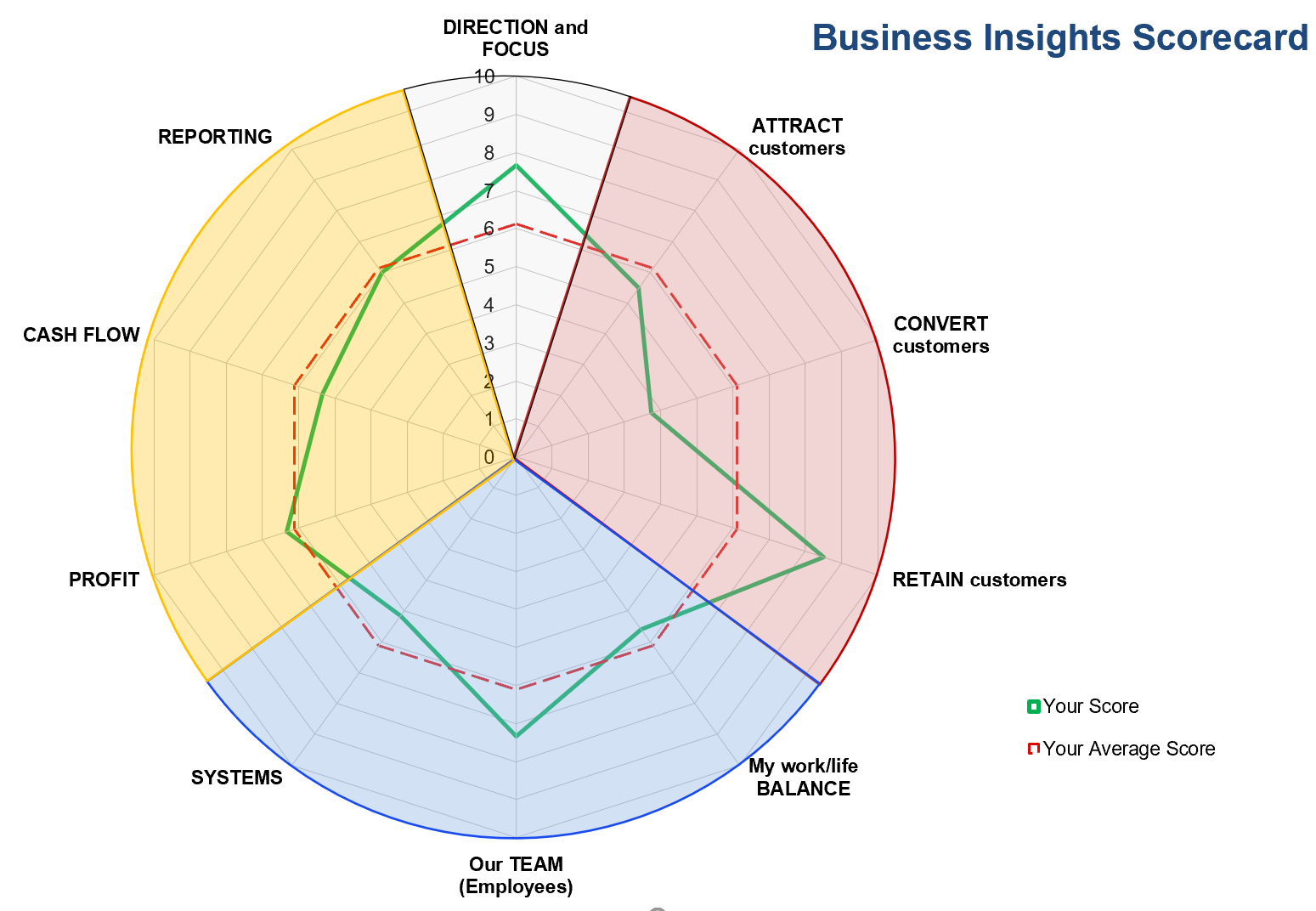 Business Insights Scorecard - Star