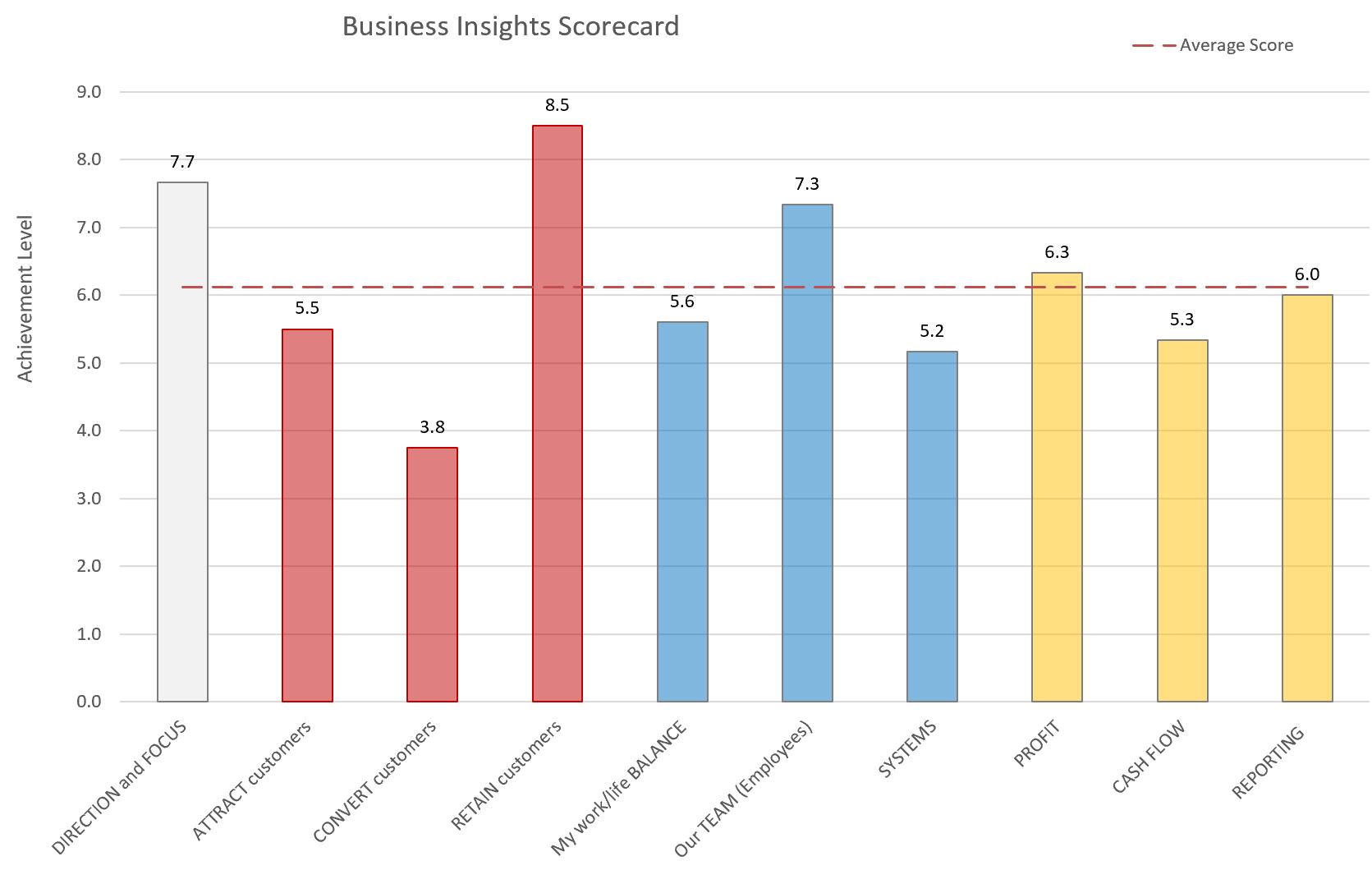 Business Insights Scorecard - Bar
