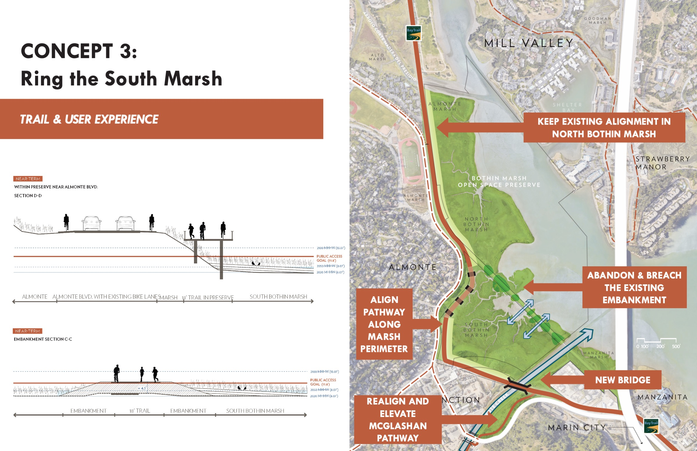 Concept 3 re-aligns large segments of thepathwaysout of the marsh toexisting high-ground and allows for full hydraulic and ecological connections between the creek, marsh, and bay. This trail alignment provides more connectivity to Tam Junction but also increases the length of the pathway and offers a different experience of the marsh. Some drawbacks of this approach are the potential impacts to the existing upland and transition zone habitats of South Bothin Marsh.