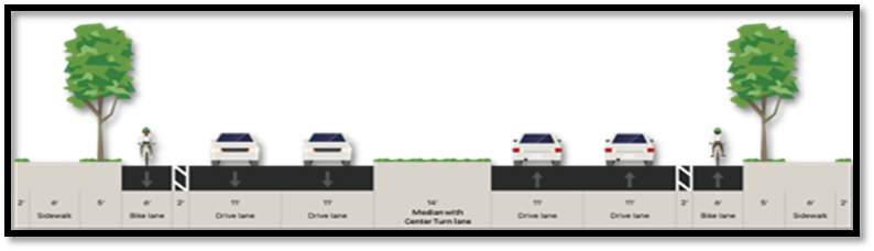 Sidewalks and on-street bike lanes