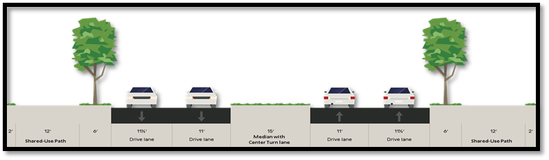 Shared-use paths (i.e., walking and bicycling trails) on both sides of the street