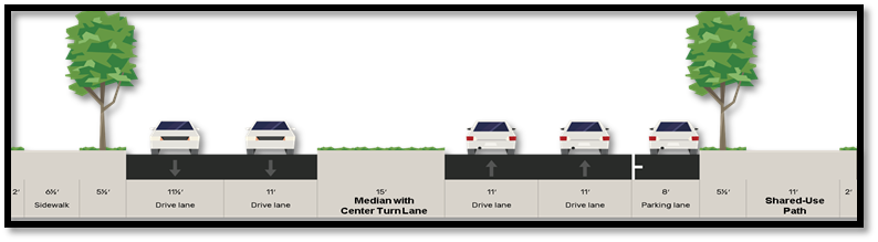 Shared-use path (i.e., a walking and bicycling trail) on one side of the street and parking on one side of street