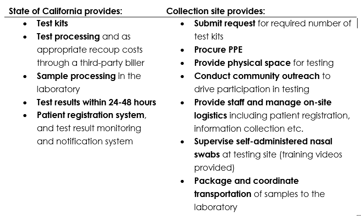 The table below lays out the responsibilities of State vs. collection partner