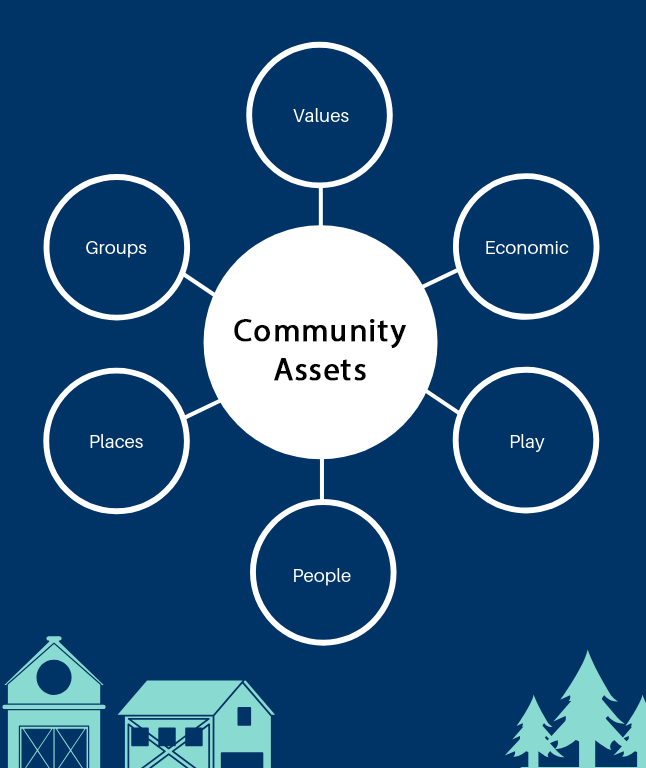 Graphical overview of six asset categories