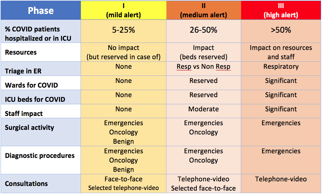 <strong>Suggested COVID-19 Alarm Phases</strong>