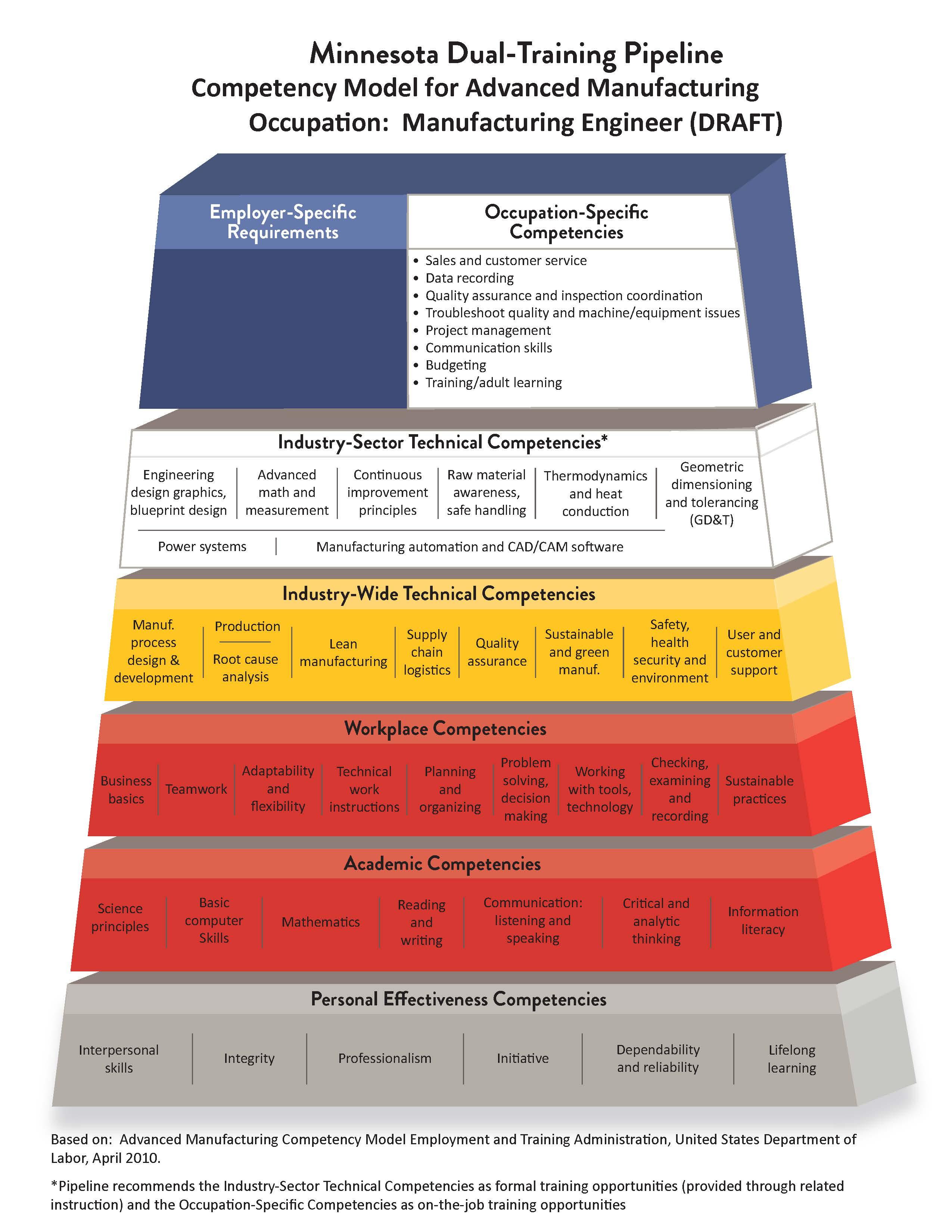 Manufacturing Engineer Pyramid