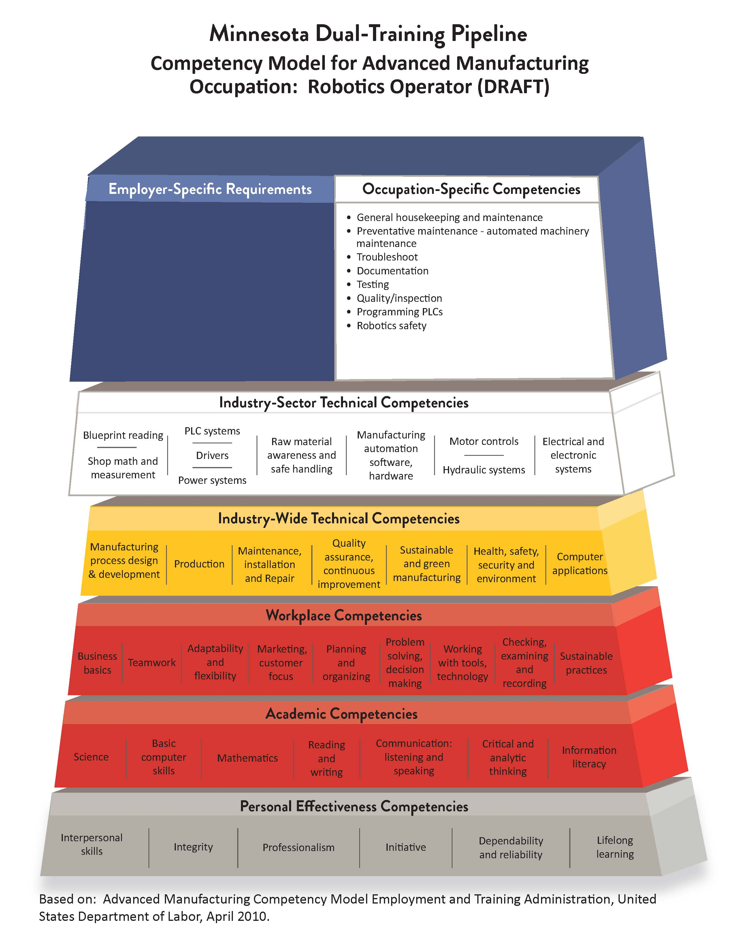 Robotics Operator Pyramid