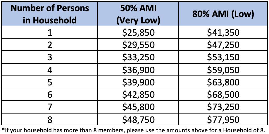 Maximum Area Median Income (April 2021)