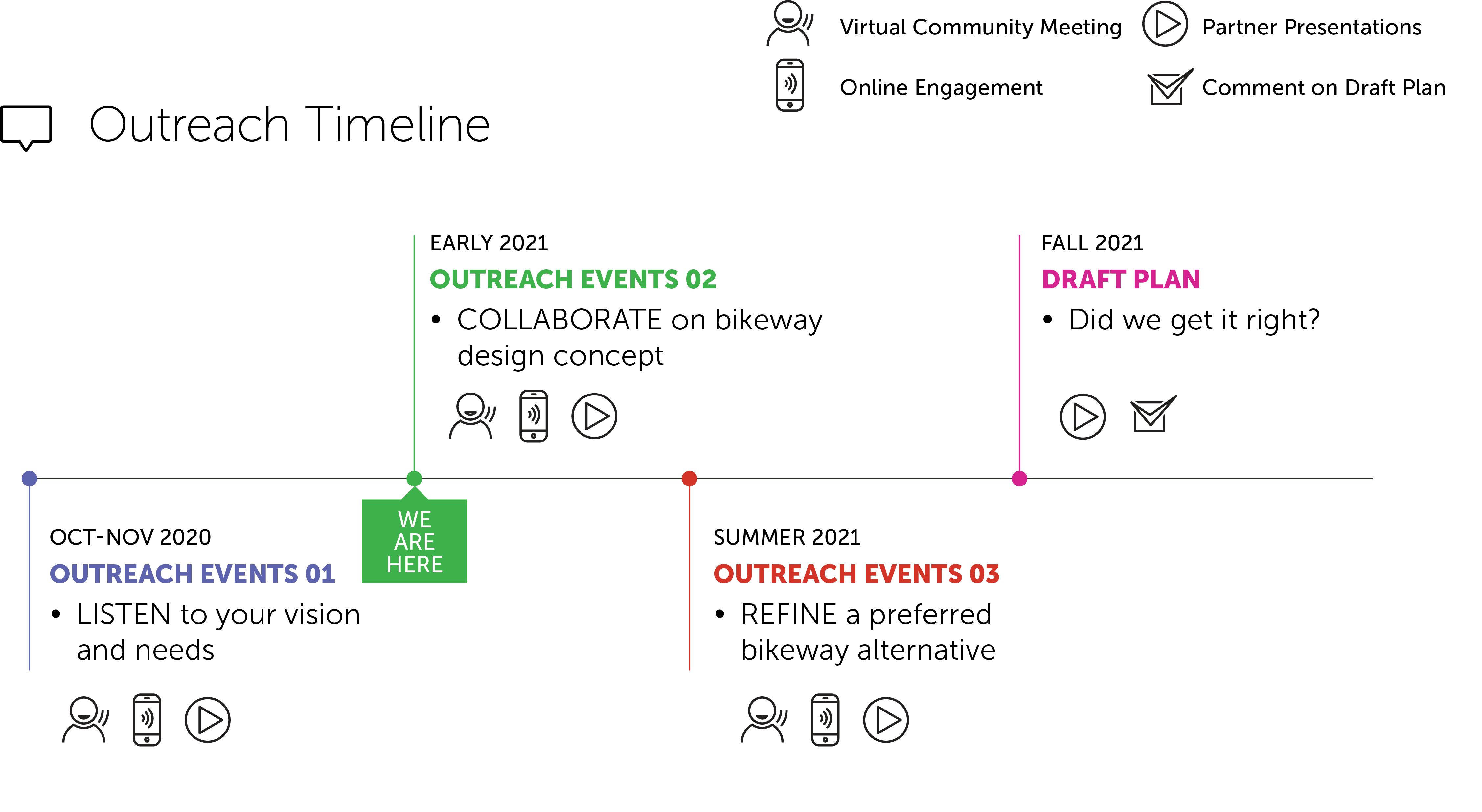Timeline of engagement events for the Central Bikeway Study. The purpose of the second round of engagement events in March 2021 is to collaborate on bikeway design concept.
